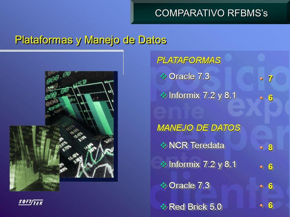 Oracle 7.3 Oracle 7.3 Informix 7.2 y 8.1 Informix 7.2 y 8.1 Oracle 7.3 Oracle 7.3 Informix 7.2 y 8.1 Informix 7.2 y 8.1 7 6 7 6 Plataformas y Manejo d