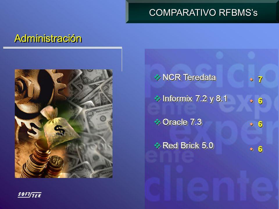 Administración COMPARATIVO RFBMSs NCR Teredata NCR Teredata Informix 7.2 y 8.1 Informix 7.2 y 8.1 Oracle 7.3 Oracle 7.3 Red Brick 5.0 Red Brick 5.0 NC