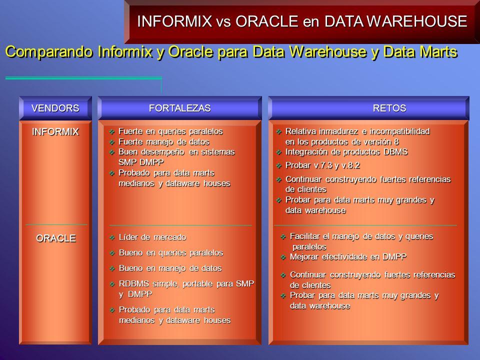 Comparando Informix y Oracle para Data Warehouse y Data Marts INFORMIX INFORMIX vs ORACLE en DATA WAREHOUSE VENDORS FORTALEZAS RETOS Fuerte en queries