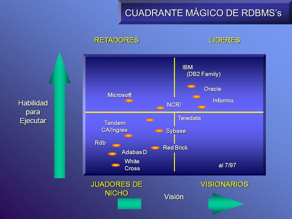 CUADRANTE MÁGICO DE RDBMSs Habilidad para Ejecutar (DB2 Family) Tandem CA/Ingres Oracle Rdb Adabas D al 7/97 Microsoft LIDERESRETADORES Visión VISIONA