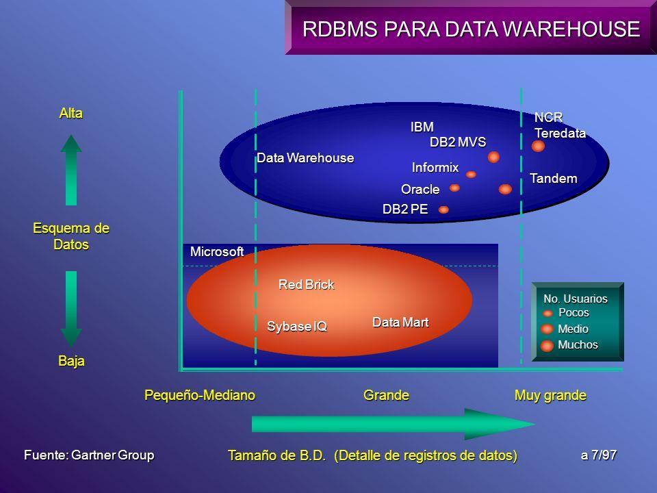 Pequeño-Mediano DB2 MVS Microsoft Oracle Data Mart Data Warehouse Tamaño de B.D. (Detalle de registros de datos) Tandem IBM Informix Sybase IQ Red Bri