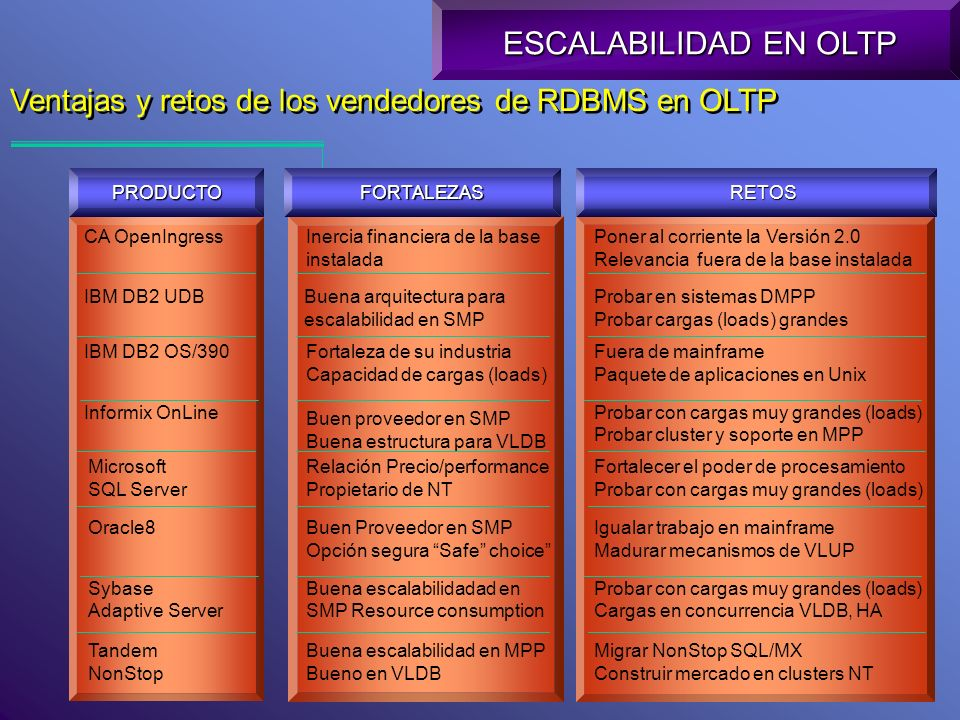 Escalabilidad de RDBMS basados en OLTP en plataformas Intel-NT ESCALABILIDAD EN OLTP Usuarios concurrentes (Media de Transacciones OLTP) 1,5001,200900600300 Clusters 1996199719981999200020012002 8-CPU Pentium Pro Oracle OPS 4-CPU Pentium Pro SMP IBMInformixMicrosoftOracleSybase Microsoft Shiloh Año Fuente: Gartner Group