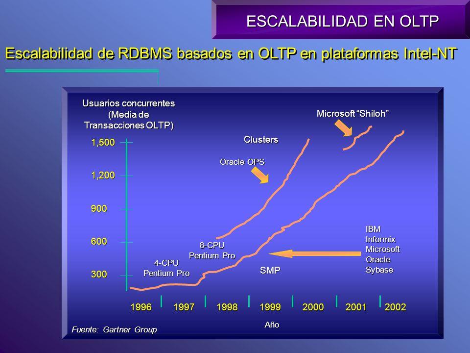 Escalabilidad de RDBMS basados en OLTP en plataformas Intel-NT ESCALABILIDAD EN OLTP Usuarios concurrentes (Media de Transacciones OLTP) 1,5001,200900