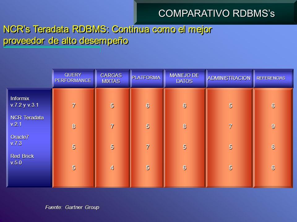 NCRs Teradata RDBMS: Continua como el mejor proveedor de alto desempeño Informix v.7.2 y v.3.1 NCR Teradata v.2.1Oracle7v.7.3 Red Brick v.5.0 COMPARAT
