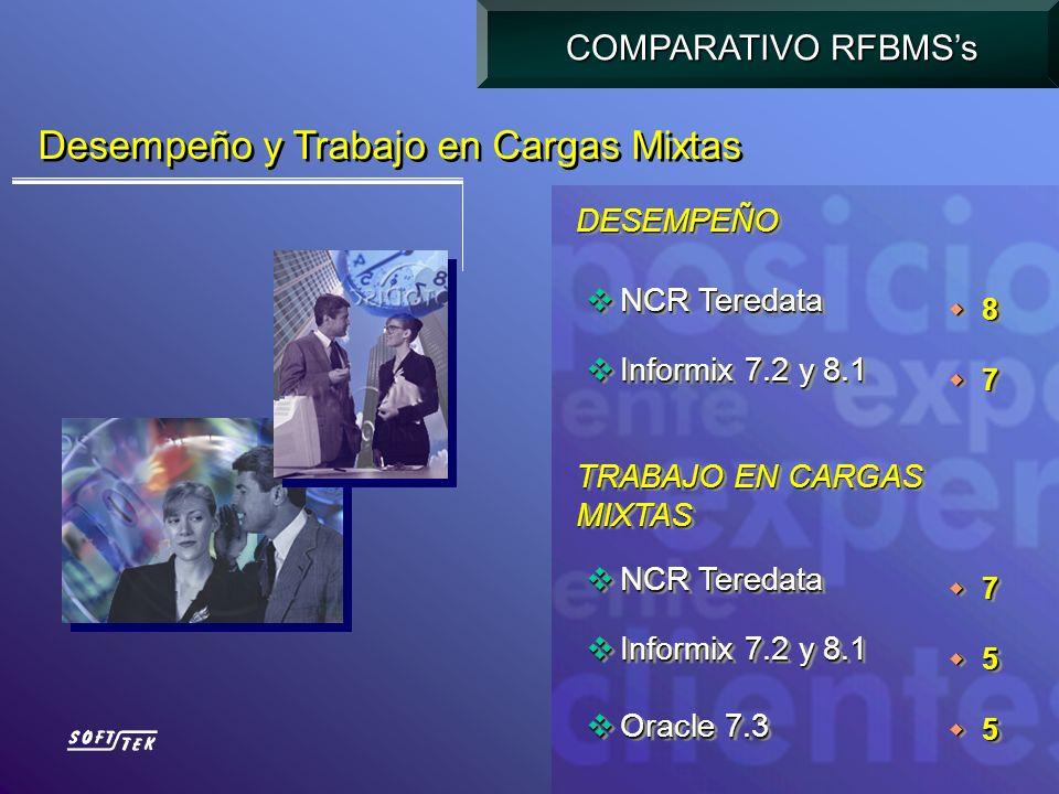 Oracle 7.3 Oracle 7.3 Informix 7.2 y 8.1 Informix 7.2 y 8.1 Oracle 7.3 Oracle 7.3 Informix 7.2 y 8.1 Informix 7.2 y 8.1 7 6 7 6 Plataformas y Manejo de Datos COMPARATIVO RFBMSs NCR Teredata NCR Teredata Informix 7.2 y 8.1 Informix 7.2 y 8.1 Oracle 7.3 Oracle 7.3 Red Brick 5.0 Red Brick 5.0 NCR Teredata NCR Teredata Informix 7.2 y 8.1 Informix 7.2 y 8.1 Oracle 7.3 Oracle 7.3 Red Brick 5.0 Red Brick 5.0 8 6 6 6 8 6 6 6 PLATAFORMASPLATAFORMAS MANEJO DE DATOS