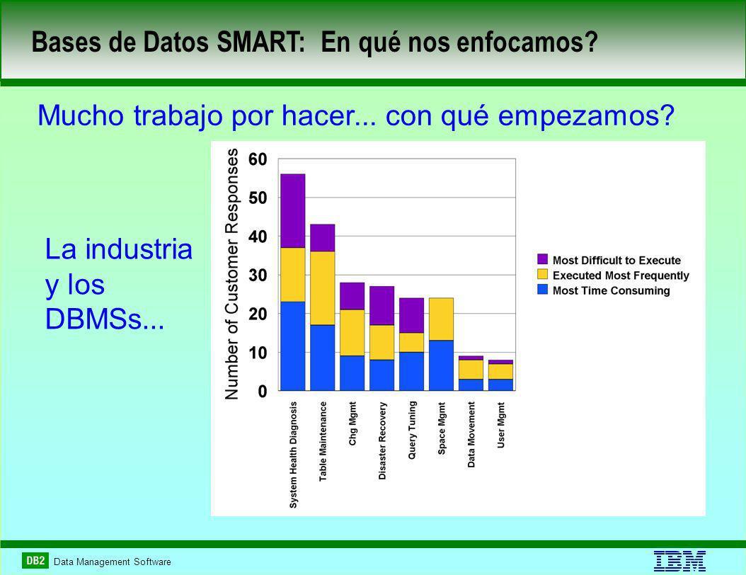 Data Management Software Bases de Datos SMART: En qué nos enfocamos? Mucho trabajo por hacer... con qué empezamos? La industria y los DBMSs...