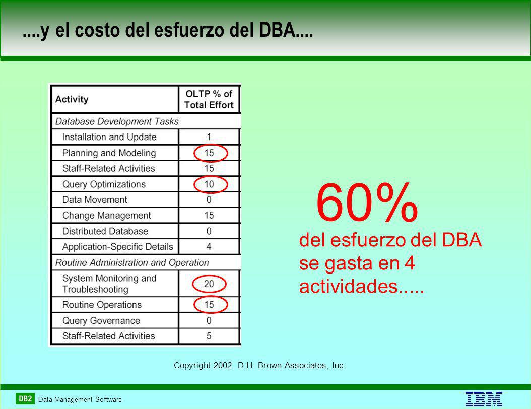 Data Management Software....y el costo del esfuerzo del DBA....
