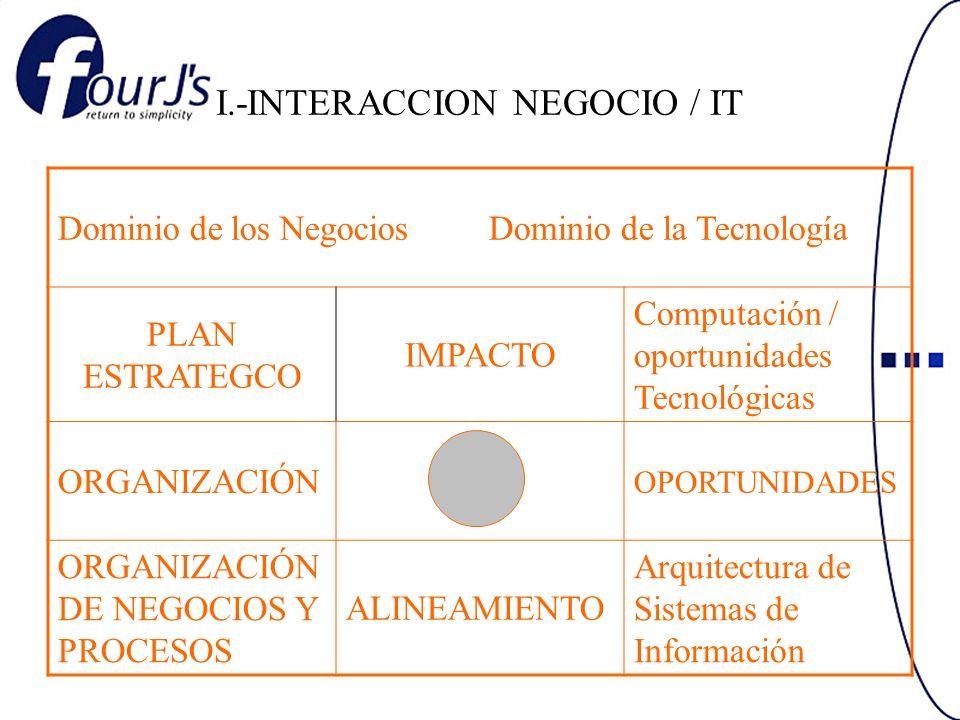 I.-INTERACCION NEGOCIO / IT Dominio de los Negocios Dominio de la Tecnología PLAN ESTRATEGCO IMPACTO Computación / oportunidades Tecnológicas ORGANIZACIÓN OPORTUNIDADES ORGANIZACIÓN DE NEGOCIOS Y PROCESOS ALINEAMIENTO Arquitectura de Sistemas de Información