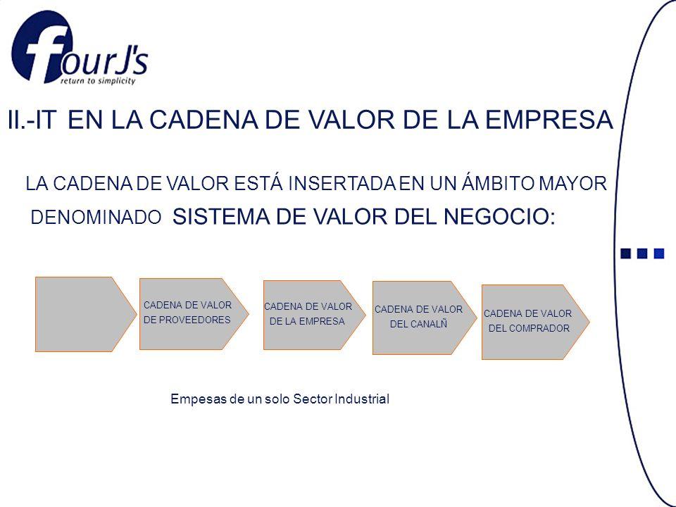 CADENA DE VALOR DE PROVEEDORES CADENA DE VALOR DE LA EMPRESA CADENA DE VALOR DEL CANALÑ CADENA DE VALOR DEL COMPRADOR II.-IT EN LA CADENA DE VALOR DE LA EMPRESA LA CADENA DE VALOR ESTÁ INSERTADA EN UN ÁMBITO MAYOR DENOMINADO SISTEMA DE VALOR DEL NEGOCIO: Empesas de un solo Sector Industrial