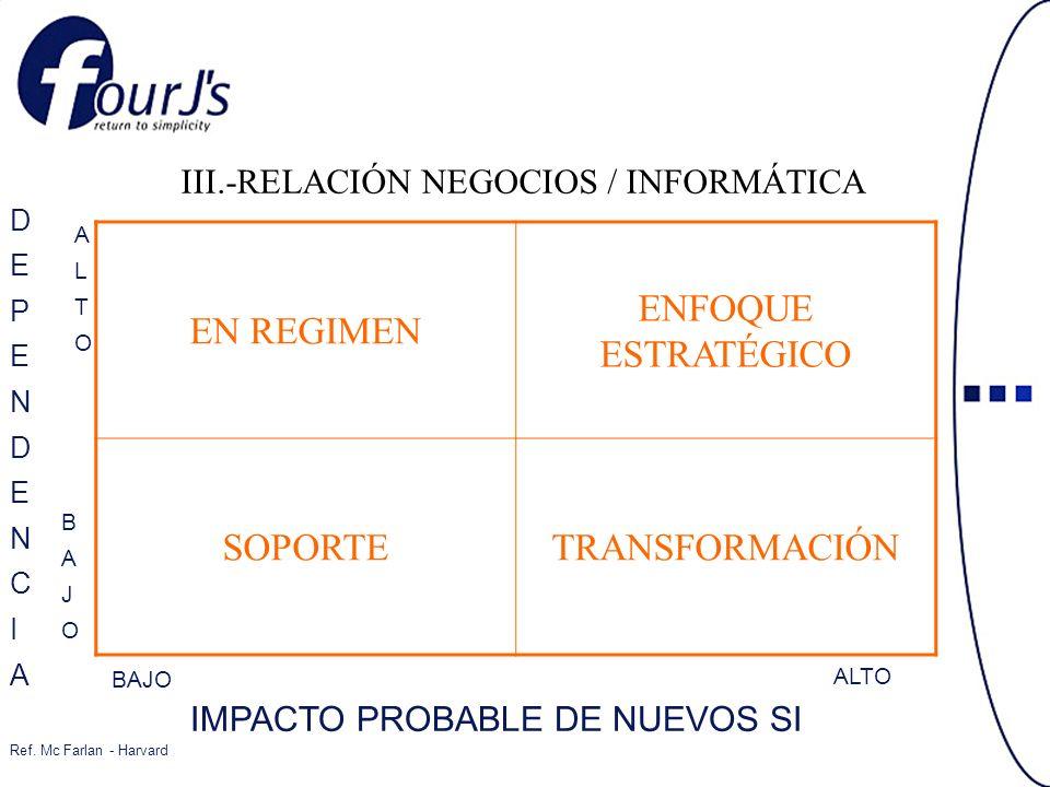 III.-RELACIÓN NEGOCIOS / INFORMÁTICA EN REGIMEN ENFOQUE ESTRATÉGICO SOPORTETRANSFORMACIÓN BAJO ALTO DEPENDENCIADEPENDENCIA ALTOALTO BAJOBAJO IMPACTO PROBABLE DE NUEVOS SI Ref.