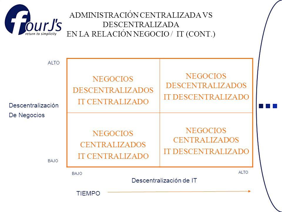 ADMINISTRACIÓN CENTRALIZADA VS DESCENTRALIZADA EN LA RELACIÓN NEGOCIO / IT (CONT.) NEGOCIOS DESCENTRALIZADOS IT CENTRALIZADO NEGOCIOS DESCENTRALIZADOS IT DESCENTRALIZADO NEGOCIOS CENTRALIZADOS IT CENTRALIZADO NEGOCIOS CENTRALIZADOS IT DESCENTRALIZADO Descentralización De Negocios ALTO BAJO ALTO Descentralización de IT TIEMPO