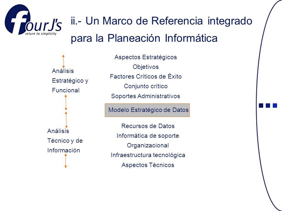 ii.- Un Marco de Referencia integrado para la Planeación Informática Aspectos Estratégicos Objetivos Factores Críticos de Éxito Conjunto crítico Soportes Administrativos Modelo Estratégico de Datos Recursos de Datos Informática de soporte Organizacional Infraestructura tecnológica Aspectos Técnicos Análisis Estratégico y Funcional Análisis Técnico y de Información