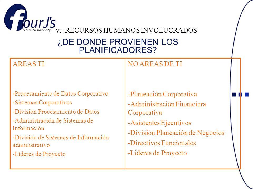 v.- RECURSOS HUMANOS INVOLUCRADOS AREAS TI -Procesamiento de Datos Corporativo -Sistemas Corporativos -División Procesamiento de Datos -Administración de Sistemas de Información -División de Sistemas de Información administrativo -Líderes de Proyecto NO AREAS DE TI -Planeación Corporativa -Administración Financiera Corporativa -Asistentes Ejecutivos -División Planeación de Negocios -Directivos Funcionales -Líderes de Proyecto ¿DE DONDE PROVIENEN LOS PLANIFICADORES