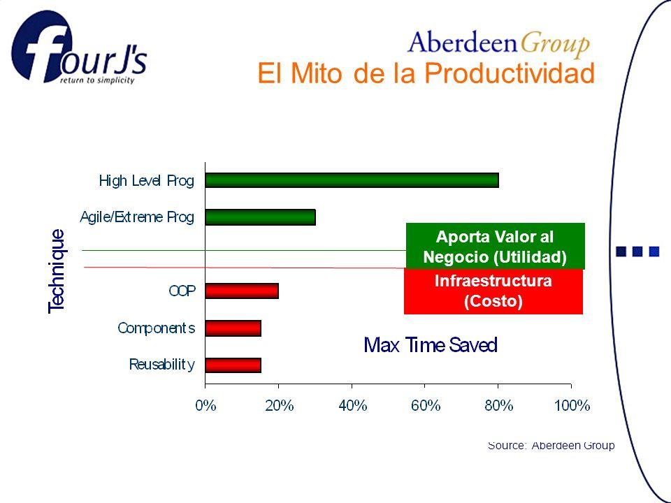 Source: Aberdeen Group Infraestructura (Costo) Aporta Valor al Negocio (Utilidad) El Mito de la Productividad