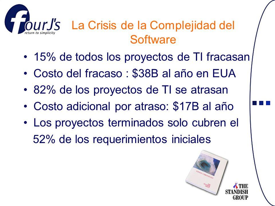 15% de todos los proyectos de TI fracasan Costo del fracaso : $38B al año en EUA 82% de los proyectos de TI se atrasan Costo adicional por atraso: $17B al año Los proyectos terminados solo cubren el 52% de los requerimientos iniciales La Crisis de la Complejidad del Software