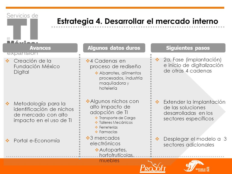 Estrategia 4. Desarrollar el mercado interno Creación de la Fundación México Digital Metodología para la identificación de nichos de mercado con alto