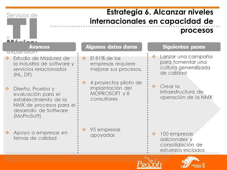 Avances Algunos datos durosSiguientes pasos Estrategia 6. Alcanzar niveles internacionales en capacidad de procesos Estudio de Madurez de la industria