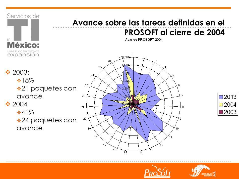 Avance sobre las tareas definidas en el PROSOFT al cierre de 2004 2003: 18% 21 paquetes con avance 2004 41% 24 paquetes con avance
