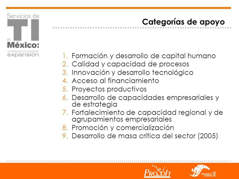 Categorías de apoyo 1.Formación y desarrollo de capital humano 2.Calidad y capacidad de procesos 3.Innovación y desarrollo tecnológico 4.Acceso al fin