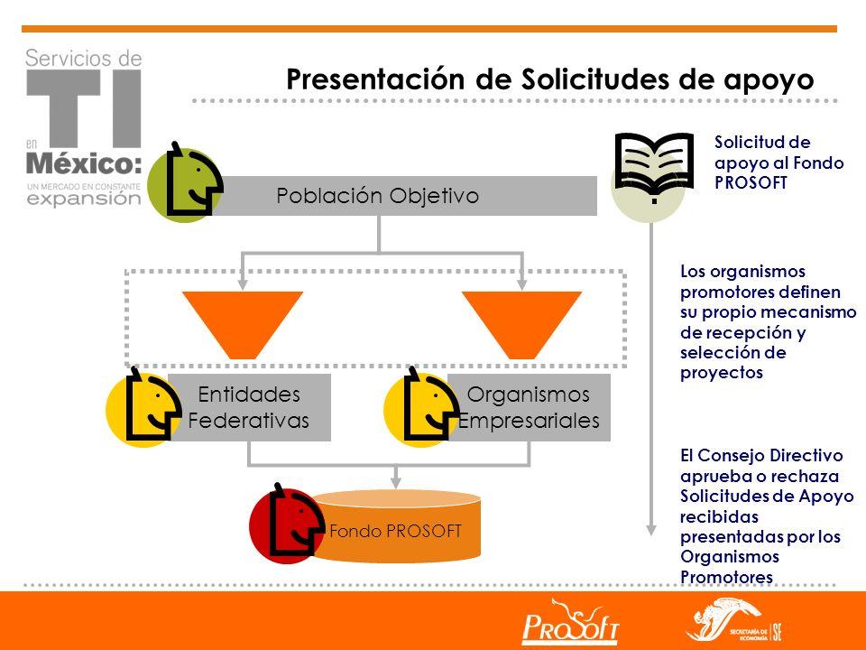 Presentación de Solicitudes de apoyo Entidades Federativas Organismos Empresariales Población Objetivo Fondo PROSOFT Los organismos promotores definen