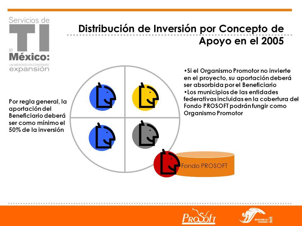 Distribución de Inversión por Concepto de Apoyo en el 2005 Si el Organismo Promotor no invierte en el proyecto, su aportación deberá ser absorbida por