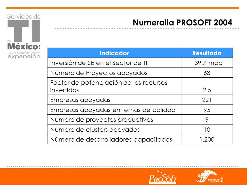 IndicadorResultado Inversión de SE en el Sector de TI139.7 mdp Número de Proyectos apoyados68 Factor de potenciación de los recursos invertidos2.5 Emp