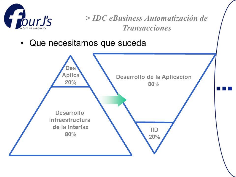 Que necesitamos que suceda Desarrollo infraestructura de la interfaz 80% Des Aplica 20% Desarrollo de la Aplicacion 80% IID 20% > IDC eBusiness Automa