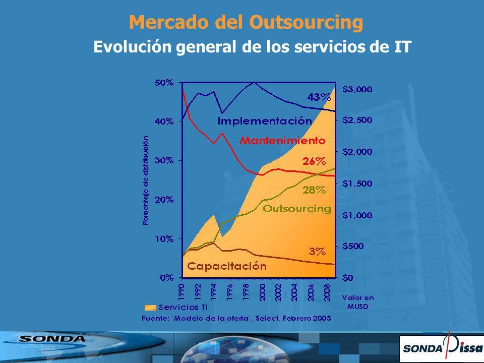 Mercado del Outsourcing Evolución general de los servicios de IT