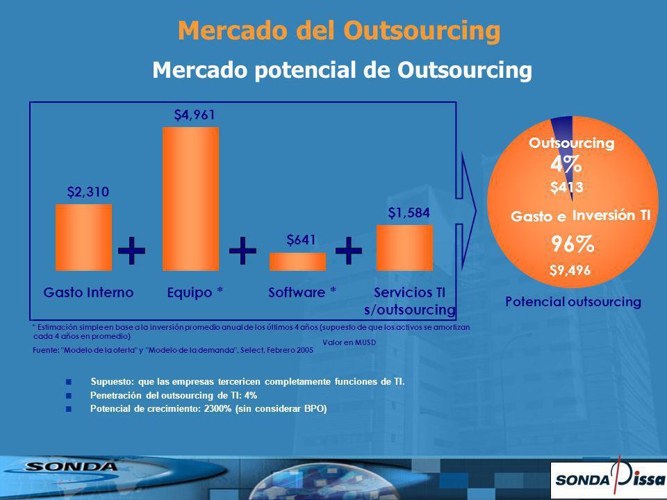 Mercado del Outsourcing Mercado potencial de Outsourcing Supuesto: que las empresas tercericen completamente funciones de TI. Penetración del outsourc