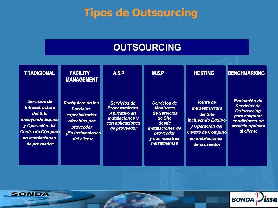 OUTSOURCING Servicios de Infraestructura del Site incluyendo Equipo y Operación del Centro de Cómputo en instalaciones de proveedor Cualquiera de los