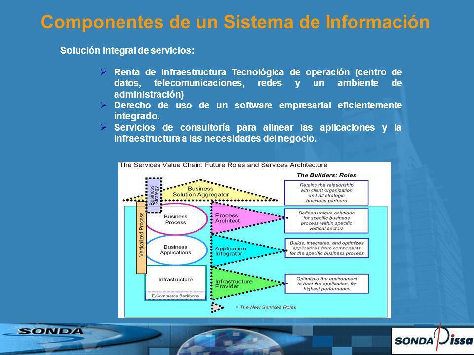 Solución integral de servicios: Renta de Infraestructura Tecnológica de operación (centro de datos, telecomunicaciones, redes y un ambiente de administración) Derecho de uso de un software empresarial eficientemente integrado.