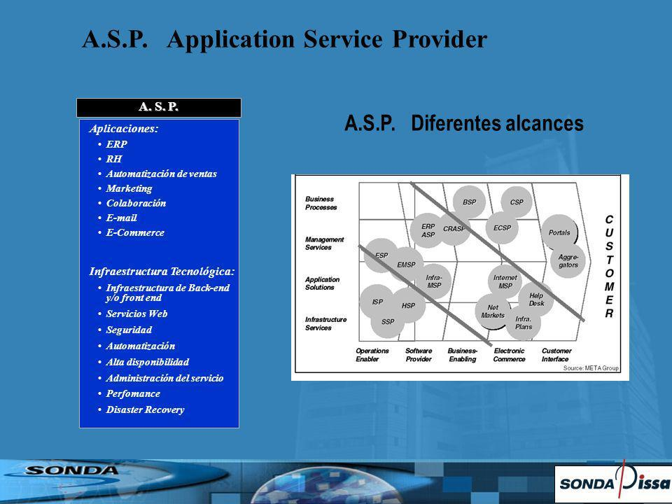 A.S.P. Application Service Provider A.S.P. Diferentes alcances A.