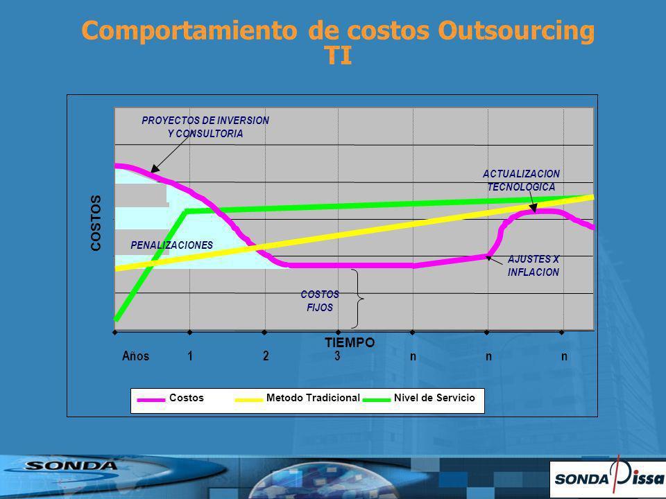 TIEMPO COSTOS CostosMetodo Tradicional PROYECTOS DE INVERSION Y CONSULTORIA Comportamiento de costos Outsourcing TI COSTOS FIJOS ACTUALIZACION TECNOLOGICA AJUSTES X INFLACION Nivel de Servicio PENALIZACIONES Años 1 2 3 n n n