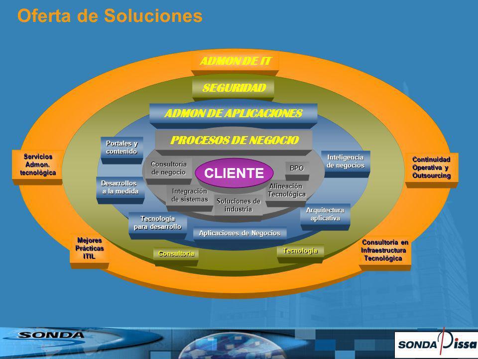 Consultoría en Infraestructura Infraestructura Tecnológica Tecnológica Continuidad Operativa y Outsourcing ServiciosAdmon.tecnológica MejoresPrácticasITIL ADMON DE IT Oferta de Soluciones SEGURIDAD Consultoría Tecnología ADMON DE APLICACIONES Aplicaciones de Negocios Inteligencia de negocios Arquitecturaaplicativa Tecnología para desarrollo Portales y contenido Desarrollos a la medida PROCESOS DE NEGOCIO Integración de sistemas Soluciones de industria Consultoría de negocio Alineación Tecnológica Tecnológica BPO CLIENTE