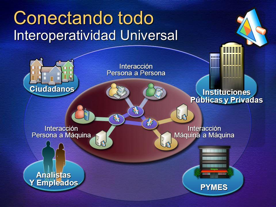 Conectando todo Interoperatividad Universal Interacción Máquina a Máquina Interacción Persona a Persona Interacción Persona a Máquina Analistas Y Empl