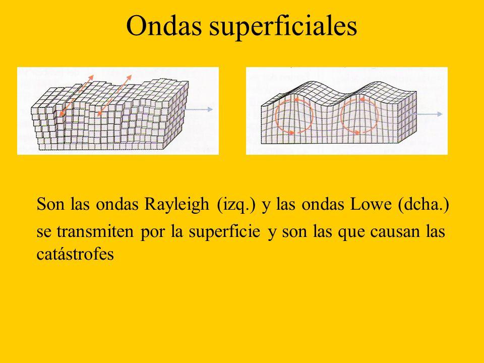 Ondas superficiales Son las ondas Rayleigh (izq.) y las ondas Lowe (dcha.) se transmiten por la superficie y son las que causan las catástrofes