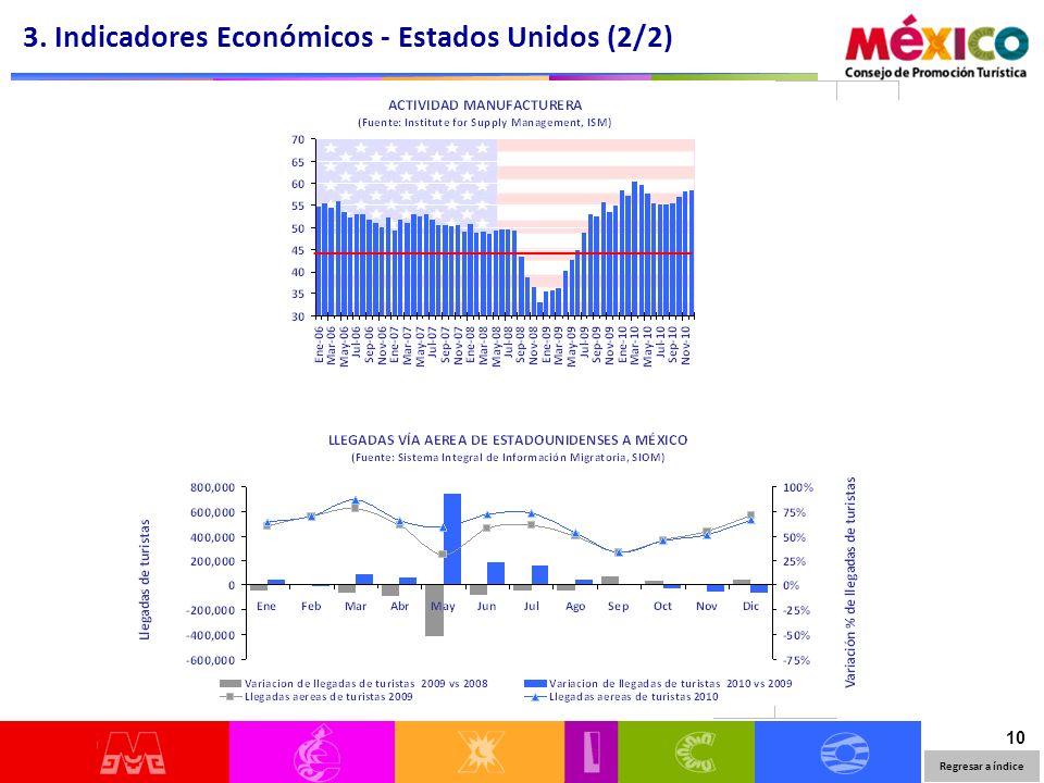 10 3. Indicadores Económicos - Estados Unidos (2/2) Regresar a índice