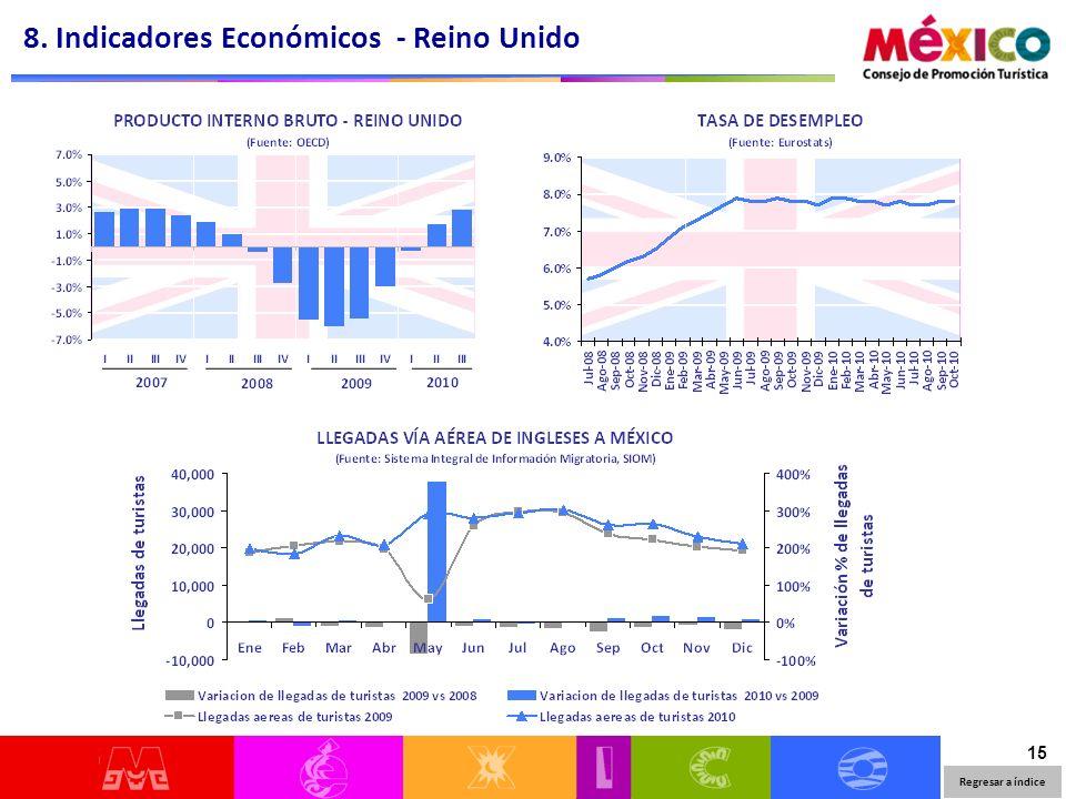 15 8. Indicadores Económicos - Reino Unido Regresar a índice