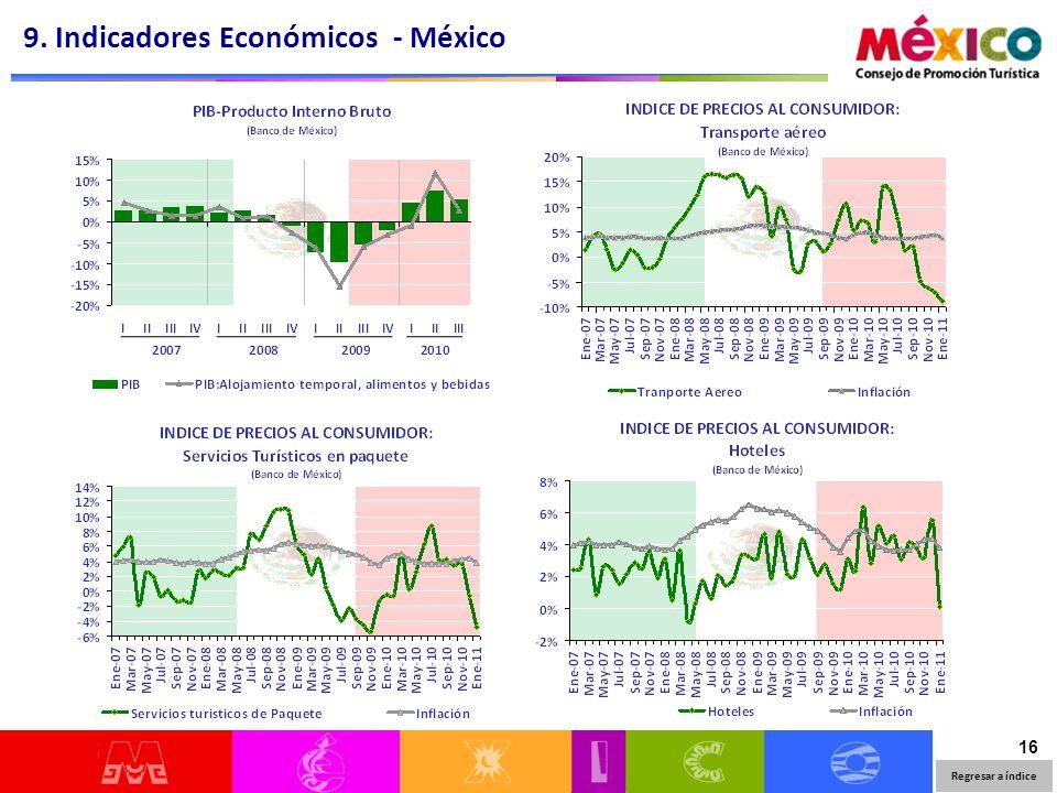 16 9. Indicadores Económicos - México Regresar a índice