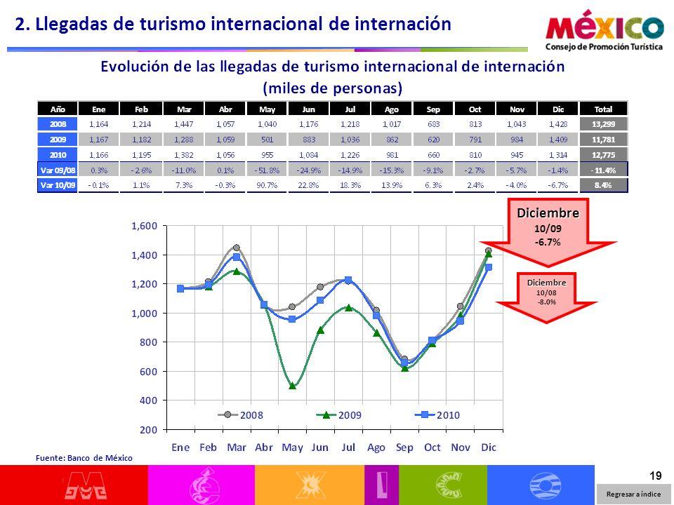 19 Regresar a índice Fuente: Banco de México 2.