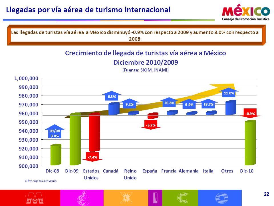 22 Las llegadas de turistas vía aérea a México disminuyó -0.9% con respecto a 2009 y aumento 3.0% con respecto a 2008 Llegadas por vía aérea de turismo internacional 22
