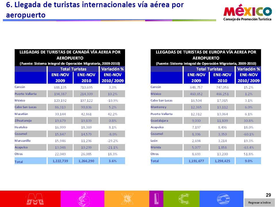 29 6. Llegada de turistas internacionales vía aérea por aeropuerto Regresar a índice
