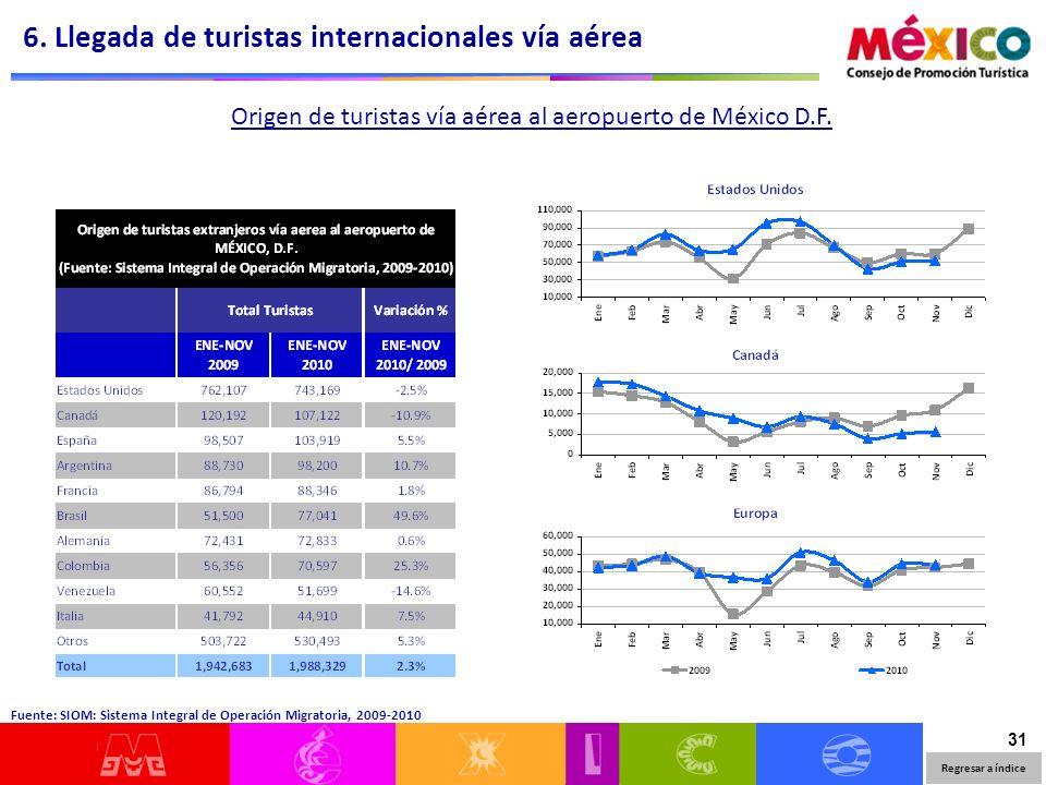 31 Origen de turistas vía aérea al aeropuerto de México D.F.