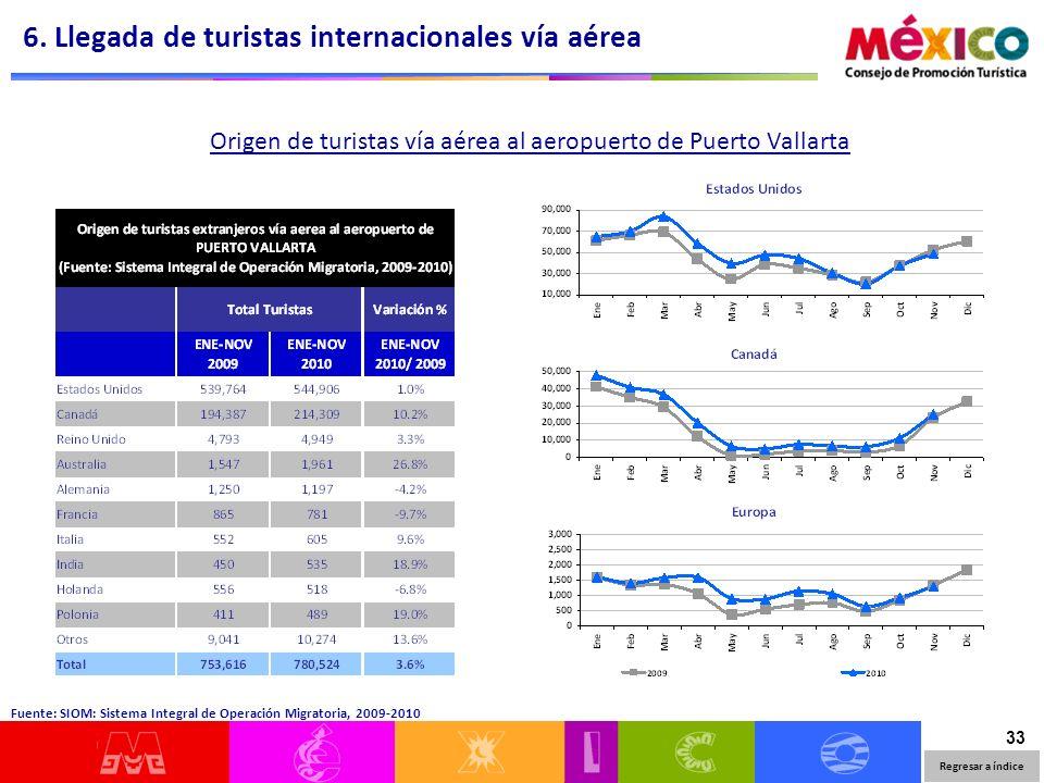 33 Origen de turistas vía aérea al aeropuerto de Puerto Vallarta 6.