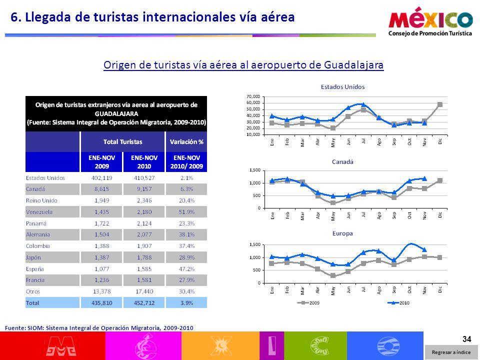 34 Origen de turistas vía aérea al aeropuerto de Guadalajara Fuente: SIOM: Sistema Integral de Operación Migratoria, 2009-2010 6.