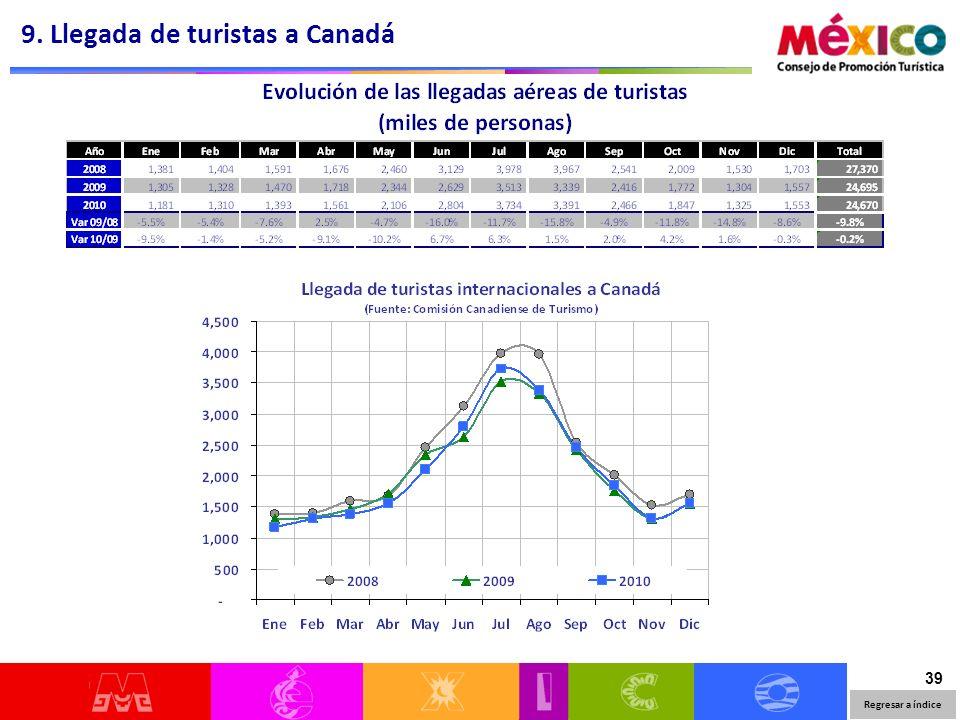 39 9. Llegada de turistas a Canadá Regresar a índice