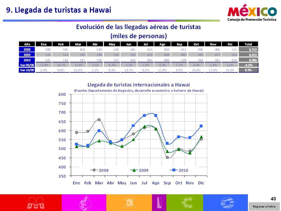40 9. Llegada de turistas a Hawai Regresar a índice
