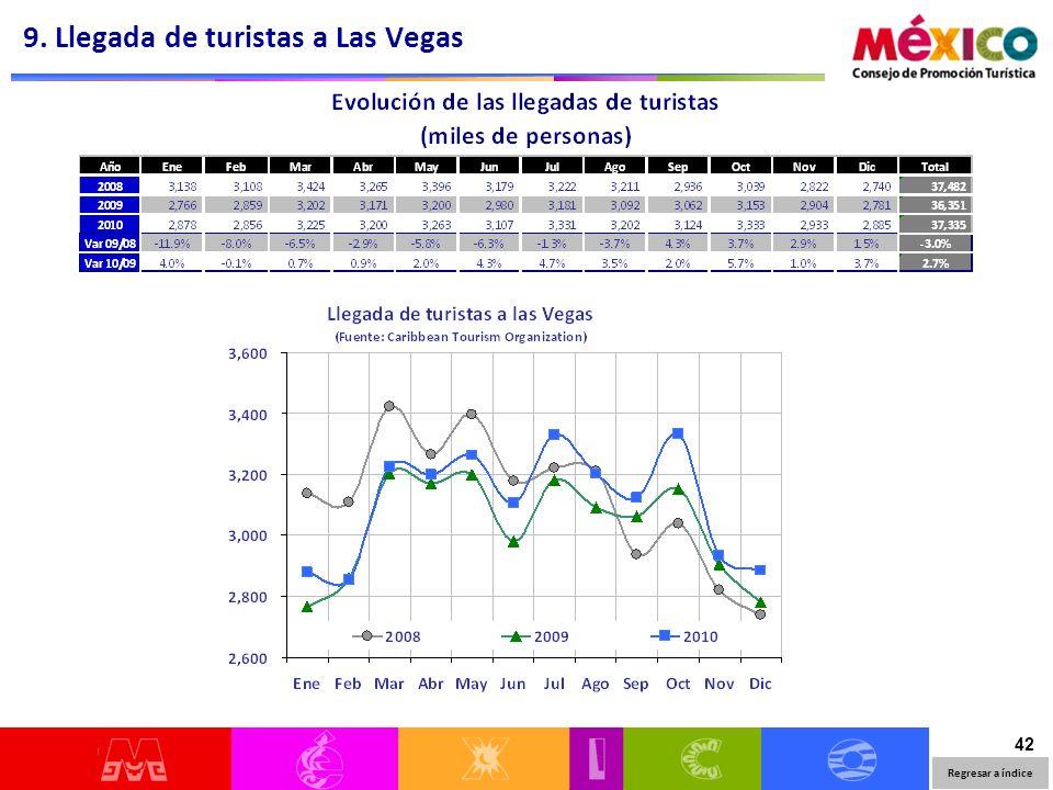 42 9. Llegada de turistas a Las Vegas Regresar a índice