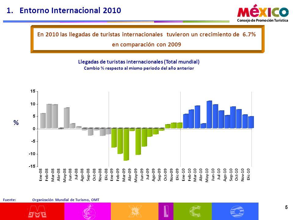 5 Fuente: Organización Mundial de Turismo, OMT Llegadas de turistas internacionales (Total mundial) Cambio % respecto al mismo periodo del año anterior 1.