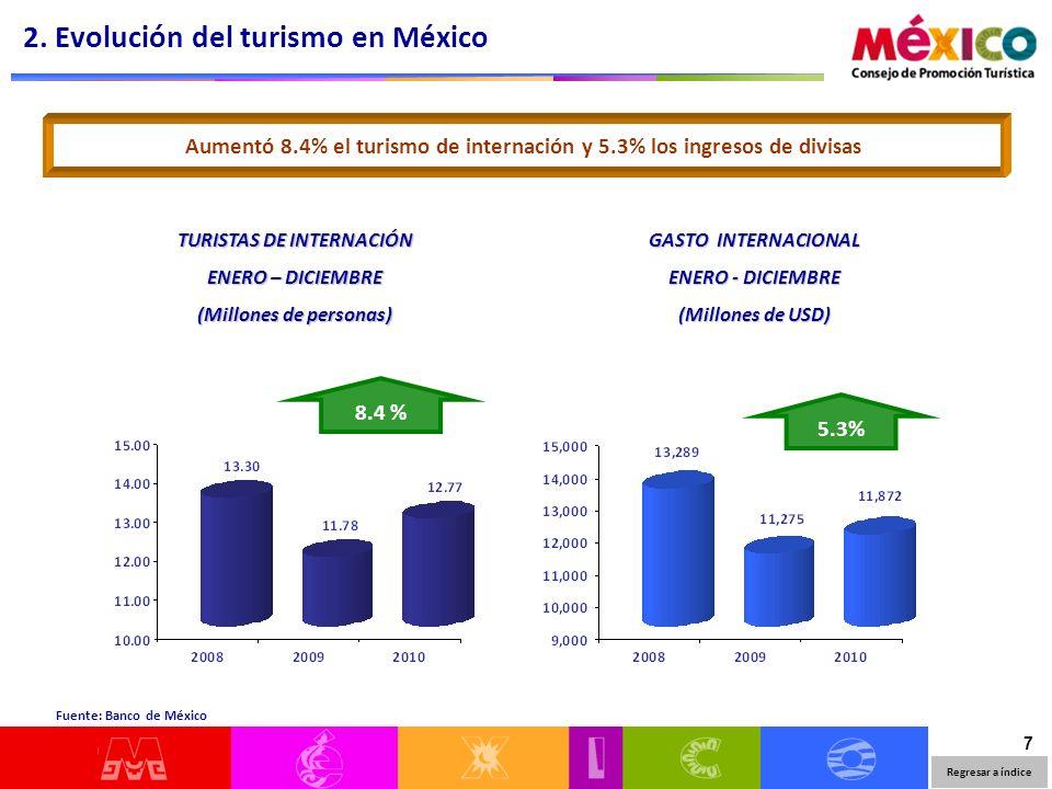 7 2. Evolución del turismo en México Fuente: Banco de México Aumentó 8.4% el turismo de internación y 5.3% los ingresos de divisas GASTO INTERNACIONAL